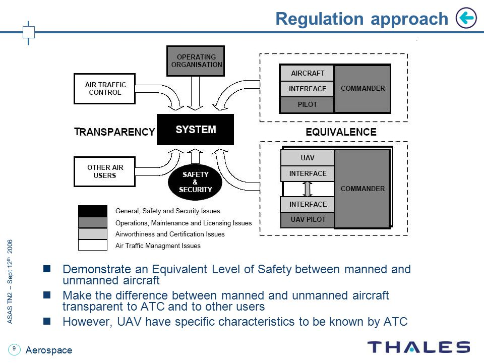 Regulation approach Demonstrate an Equivalent Level of Safety between manned and unmanned aircraft.