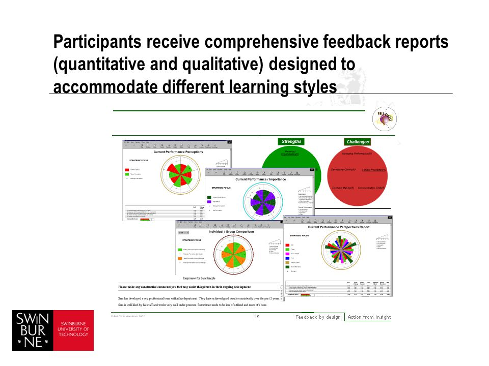 Participants receive comprehensive feedback reports (quantitative and qualitative) designed to accommodate different learning styles
