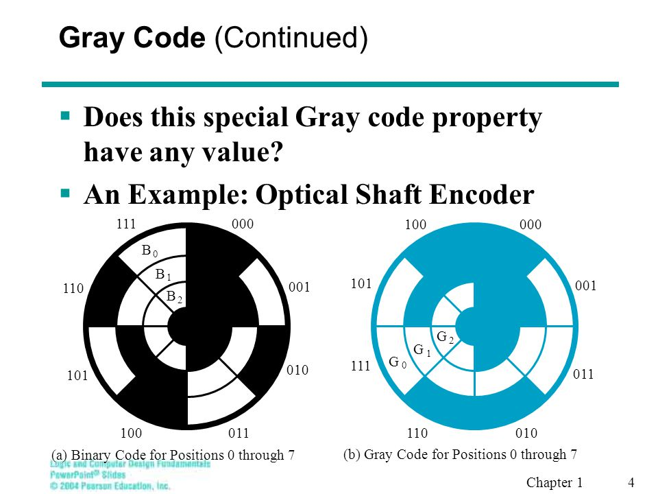 Does this special Gray code property have any value