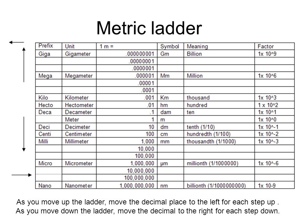 Metric ladder As you move up the ladder, move the decimal place to the left for each step up .