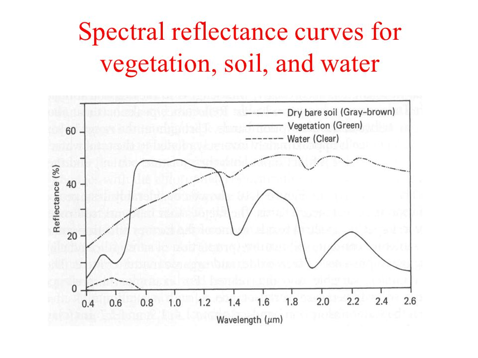 Energy interactions in the atmosphere ppt video online for Soil and water facts