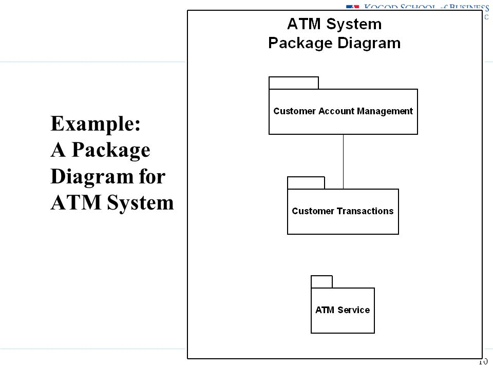 Business analysis itec 630 fall ppt download 10 example a package diagram for atm system ccuart Choice Image