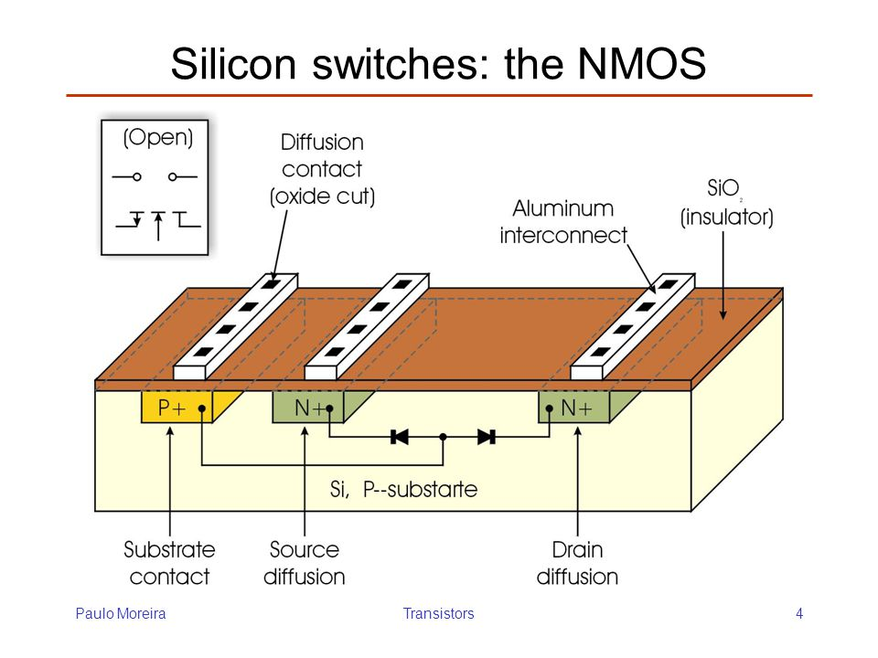 Silicon switches: the NMOS