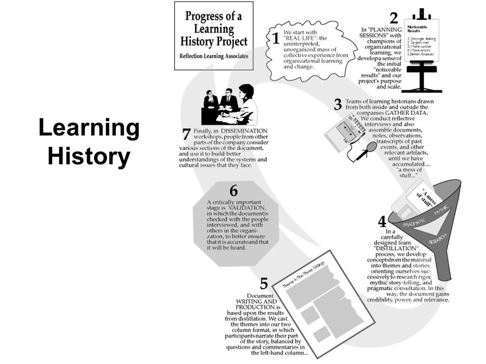 purpose of learning history