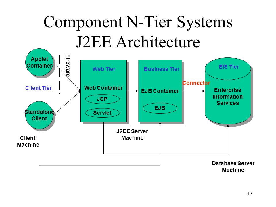 Java 2 platform enterprise edition j2ee an overview for N tier architecture in java