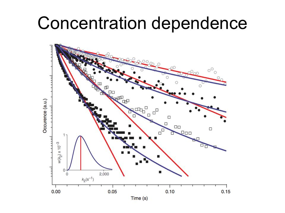comparative study of the concentration dependence This study aimed to compare two m officinalis ethanolic extracts,  and tsgh  9201-gastric adenocarcinoma), in a concentration-dependent.