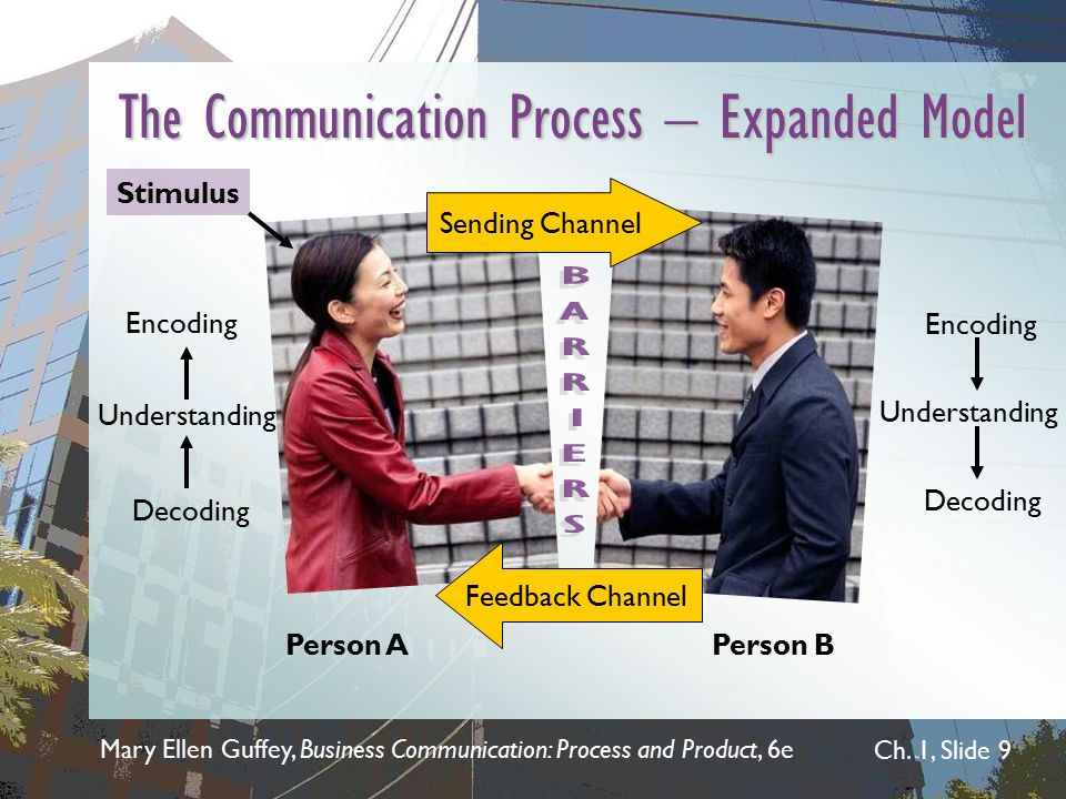 The Communication Process – Expanded Model