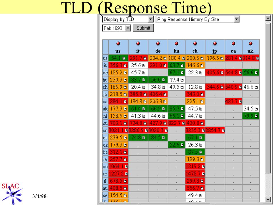 Tld Ch monitoring results ppt