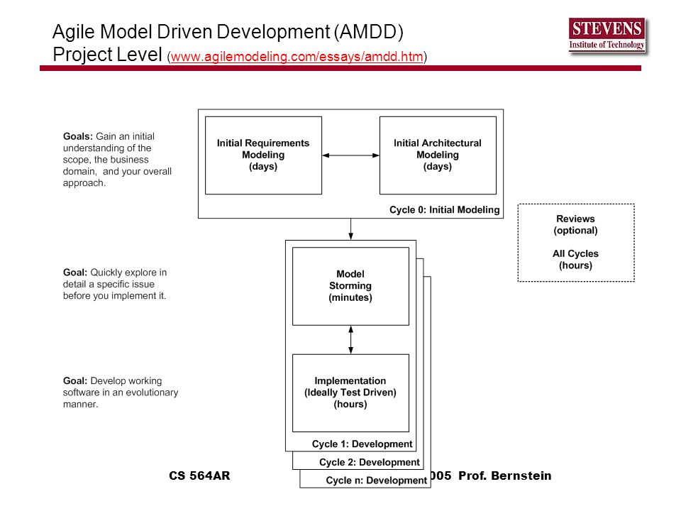 Agile Model Driven Development (AMDD) Project Level (