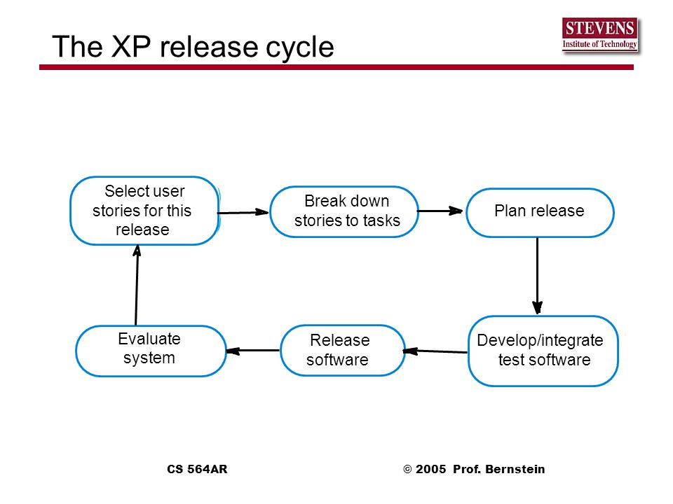The XP release cycle Select user Break down stories for this