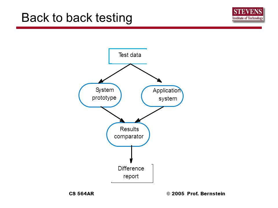 Back to back testing T est data S ystem Application prototype system