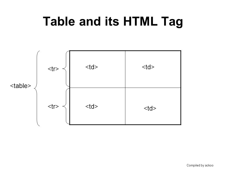 Constructing table by using html ppt video online download for Html5 table tag