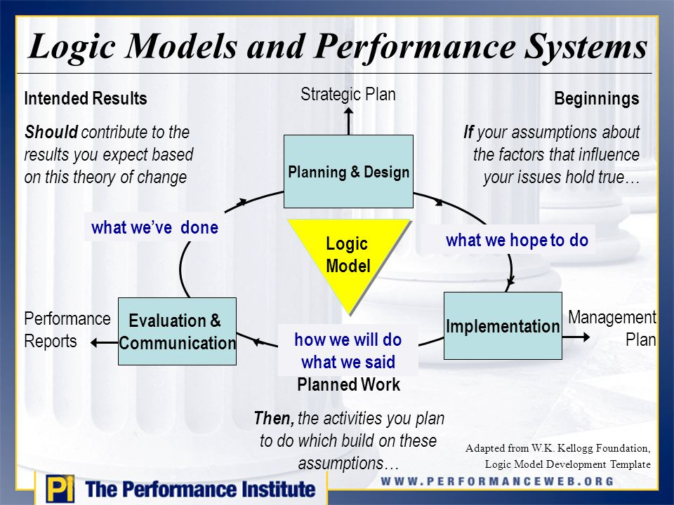 evaluation logic model template - the performance institute ppt download
