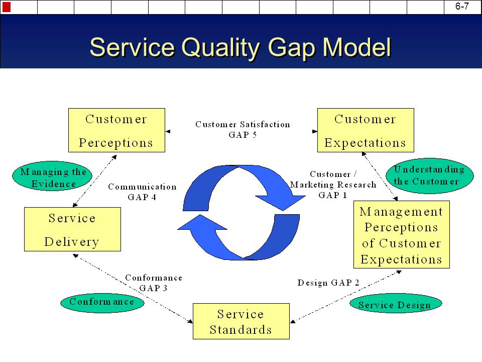 minimising quality gaps in service management Managing our way to higher service-sector  techniques such as total quality management,  the large and persistent gaps between the performance of average.