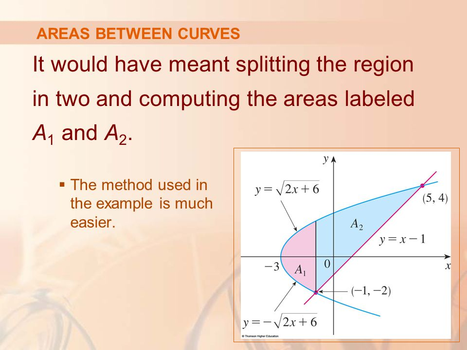 AREAS BETWEEN CURVES It would have meant splitting the region in two and computing the areas labeled A1 and A2.