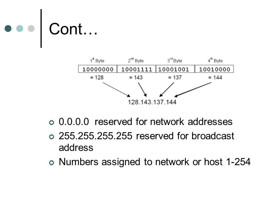 Cont… reserved for network addresses