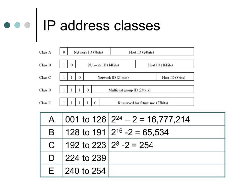 IP address classes A 001 to – 2 = 16,777,214 B 128 to 191