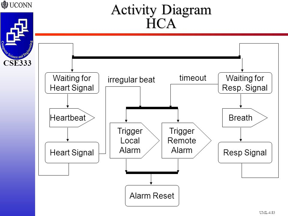The unified modeling language ppt download activity diagram hca breath waiting for resp signal resp signal ccuart Gallery