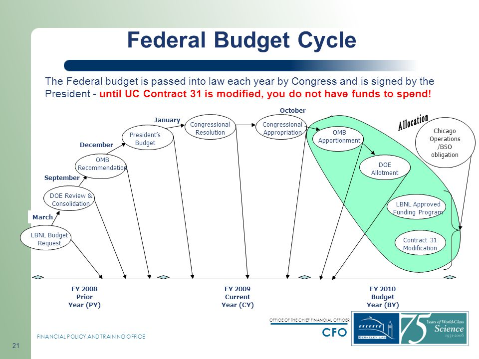 budget cycle and it s preparation budget cycle and it's preparation government budget cycle is the time frame that it takes the annual government budget to be prepared, presented, enacted, into law, and implemented.