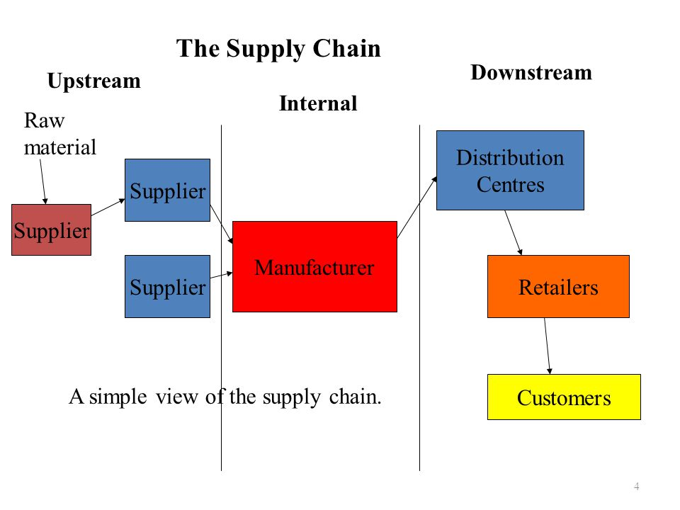 The Supply Chain Downstream Upstream Internal Raw material