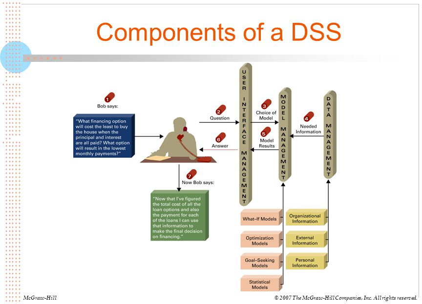 Components of a DSS McGraw-Hill