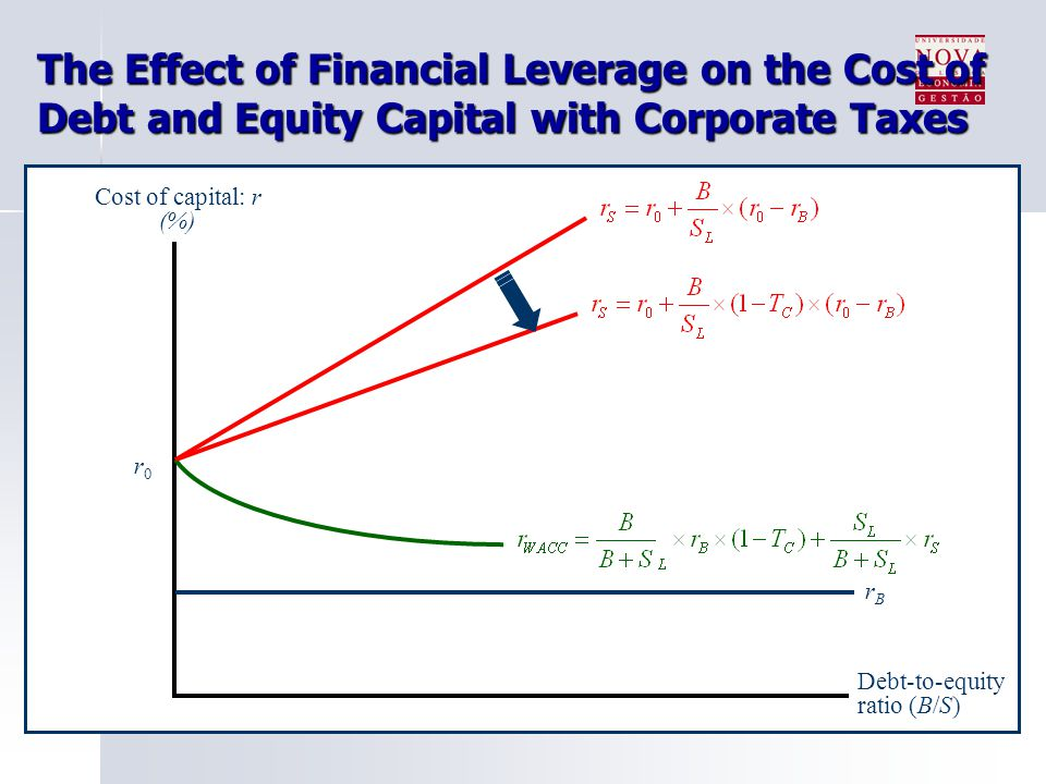 impact of financial leverage on cost How much debt is right for your company impact of financial leverage on company the implicit costs of financial distress brought on by too much debt.