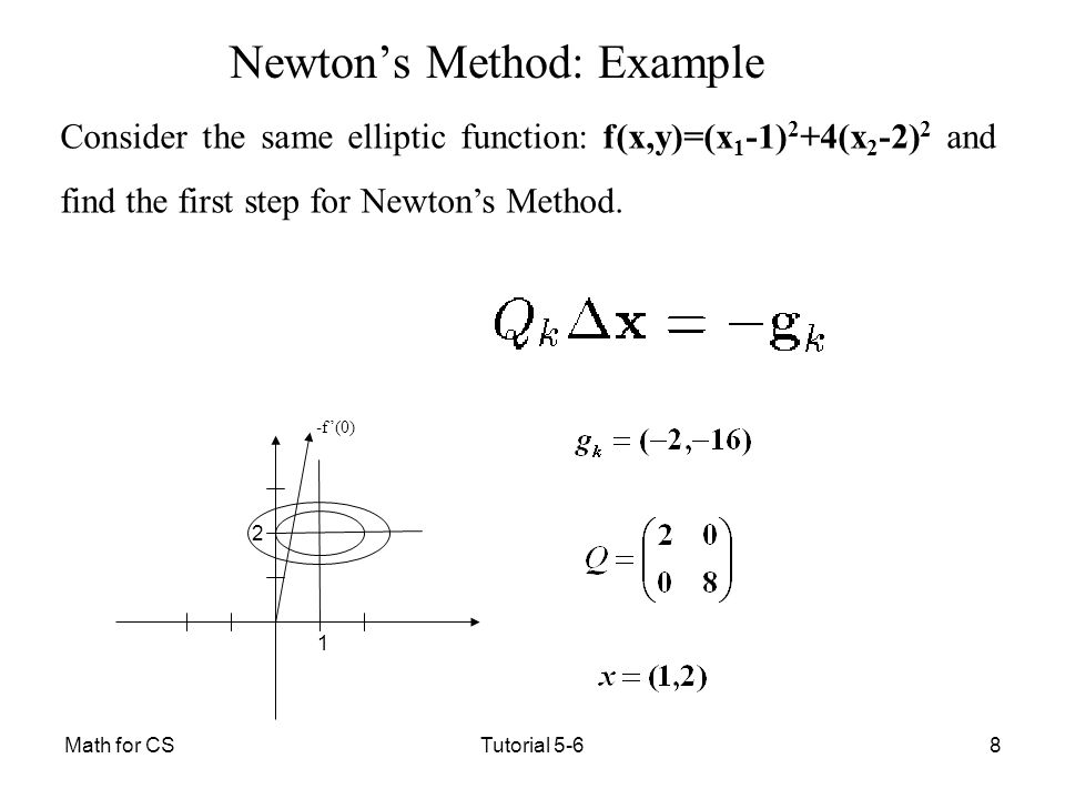Newton's Method: Example