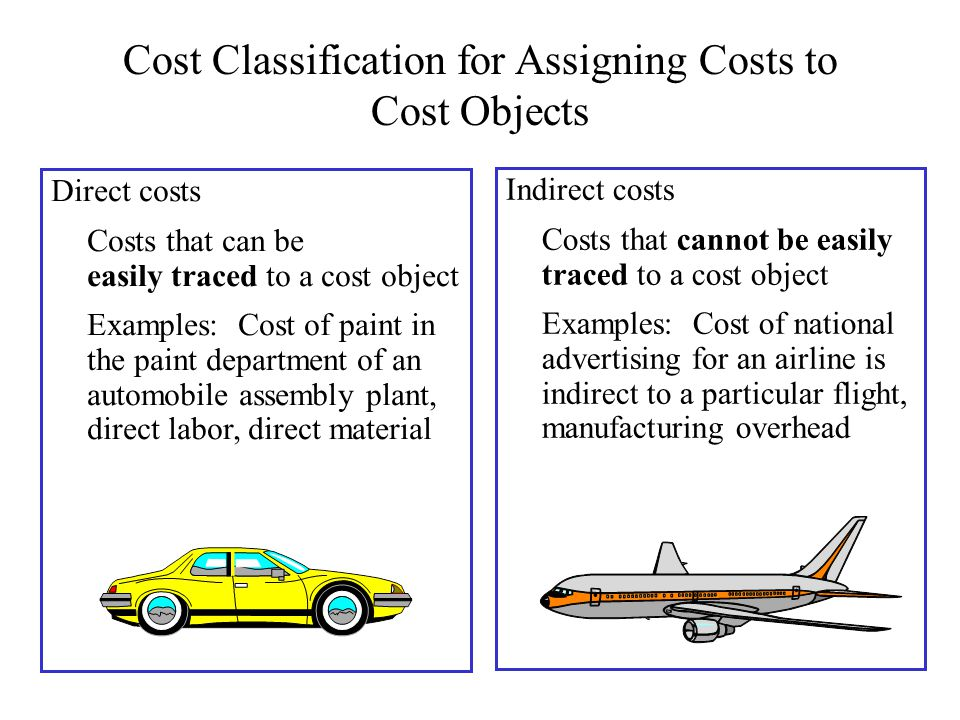 Image result for direct cost