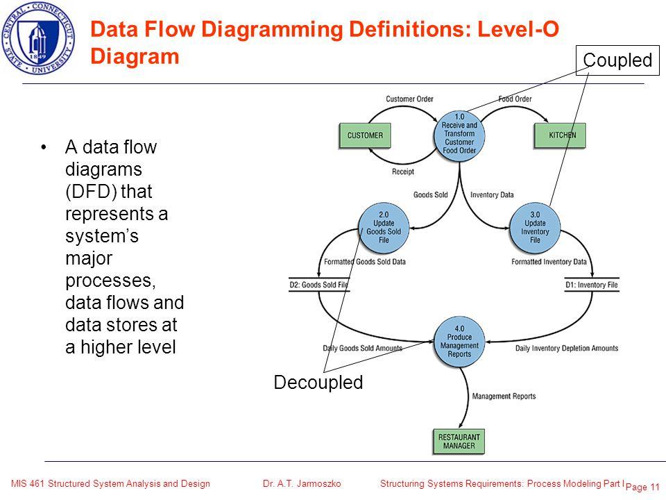 Level 0 diagram definition 28 images level 0 diagram level 0 diagram definition level 0 diagram meaning choice image how to guide and level 0 diagram definition bif703 system analysis design diagramming ccuart Images