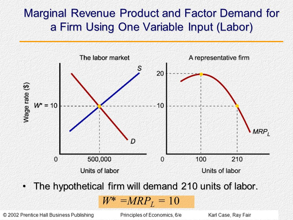 Marginal Revenue Product and Factor Demand for a Firm Using One Variable Input (Labor)