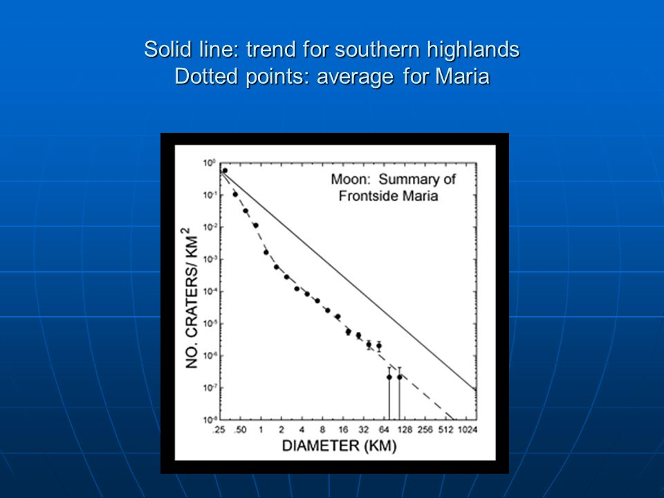 Solid line: trend for southern highlands Dotted points: average for Maria