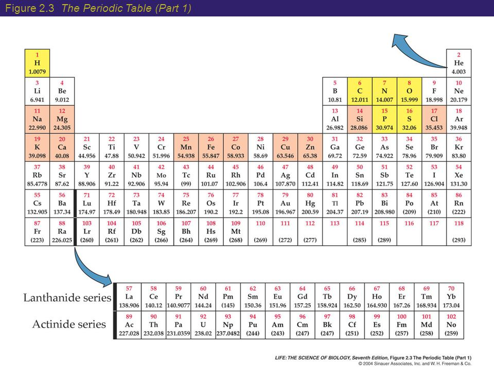 Figure 2.3 The Periodic Table (Part 1)