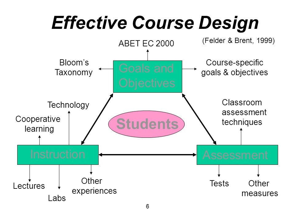 Classroom Design For Effective Learning : Engaging students through active and cooperative learning