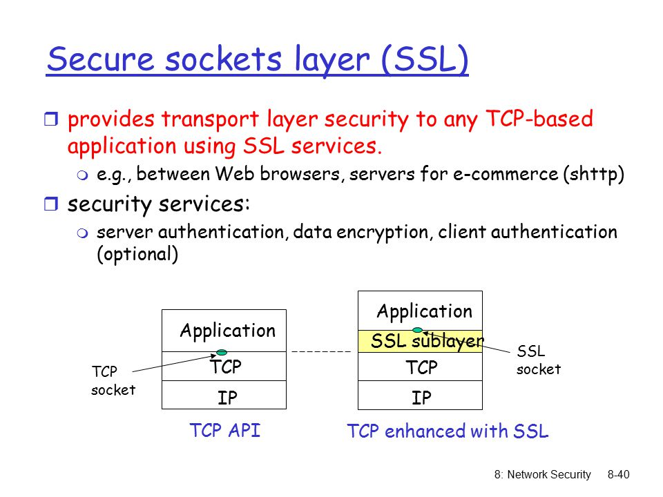 Cryptography - Secure Sockets Layers (SSL)