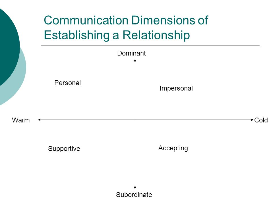Communication Dimensions of Establishing a Relationship