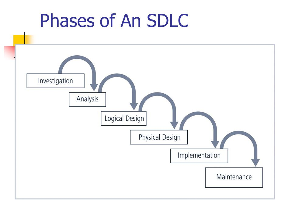 what are the phases of sdlc Sdlc overview - learn software software development life cycle the following figure is a graphical representation of the various stages of a typical sdlc.