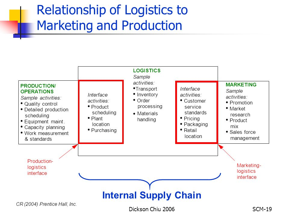 logistics interface with production and marketting Start studying sm test 1 questions learn vocabulary  production orientation supplier interface.