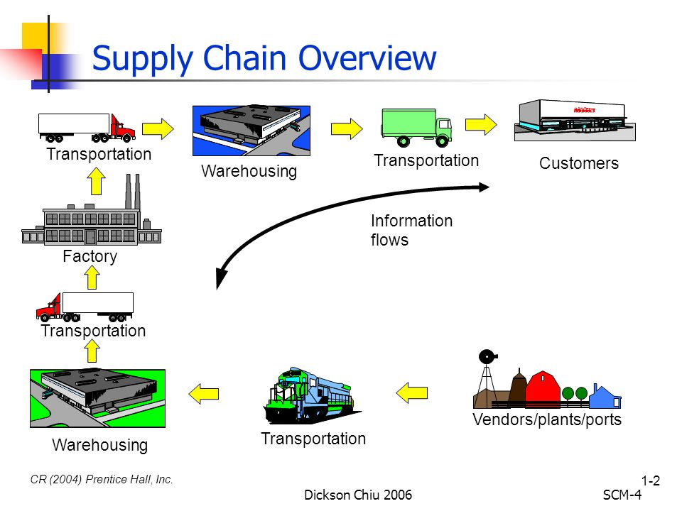 Defining the Supply Chain