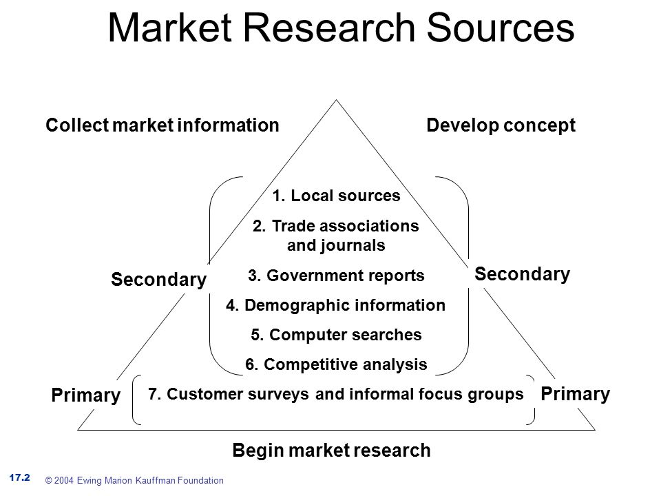 interpretation of primary market research information When conducting primary market research figure 31 provides a sample cost analysis form for different research methods when conducting primary research using.