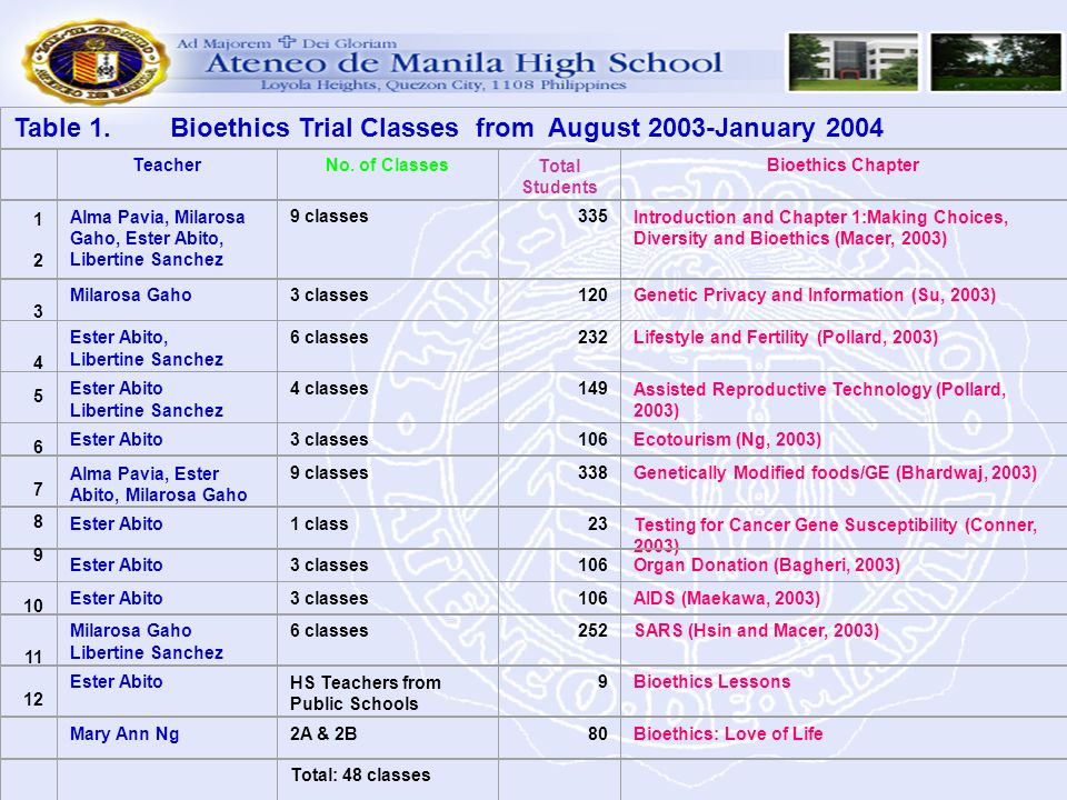 Table 1. Bioethics Trial Classes from August 2003-January 2004