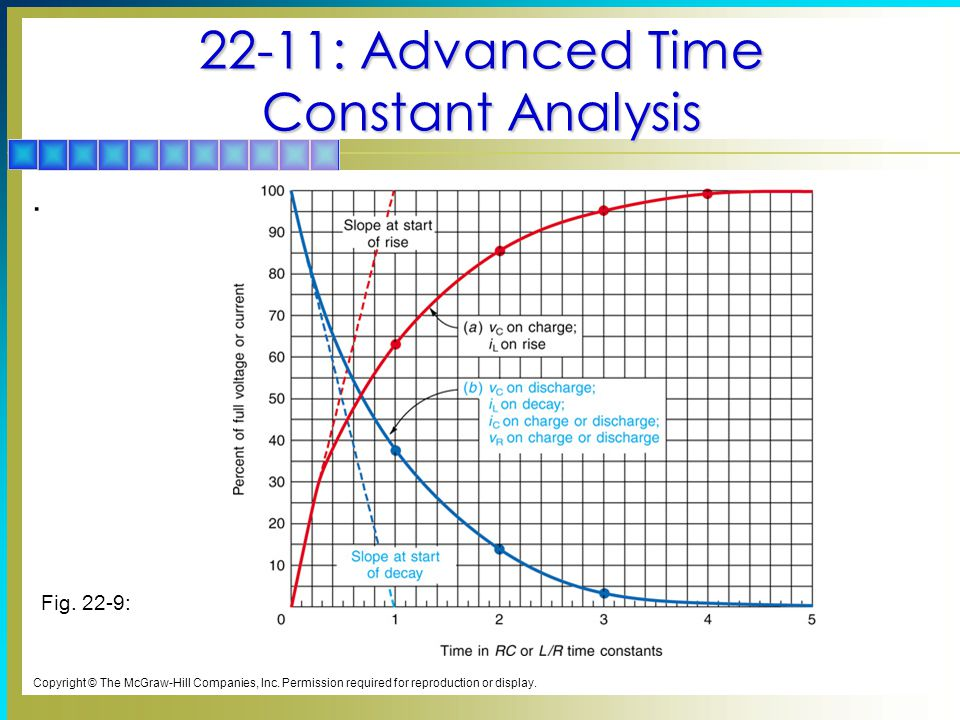 22-11: Advanced Time Constant Analysis
