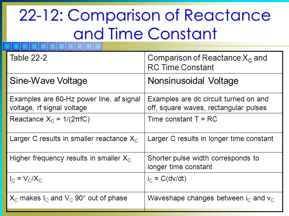 22-12: Comparison of Reactance and Time Constant