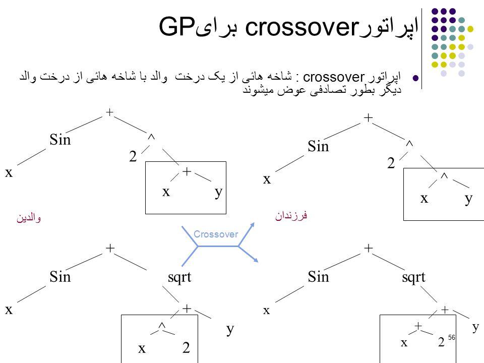 نتیجه تصویری برای اپراتور crossoverبرای GP