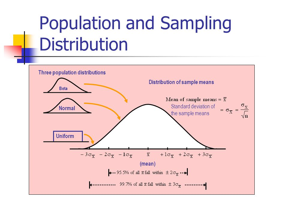 population and sampling distribution View homework help - topic 2 population and sampling distribution excel worksheet from hlt 362v at grand canyon university of arizona topic 2: population.