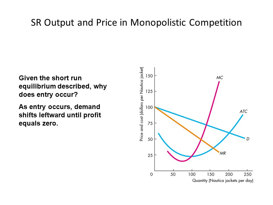 SR Output and Price in Monopolistic Competition