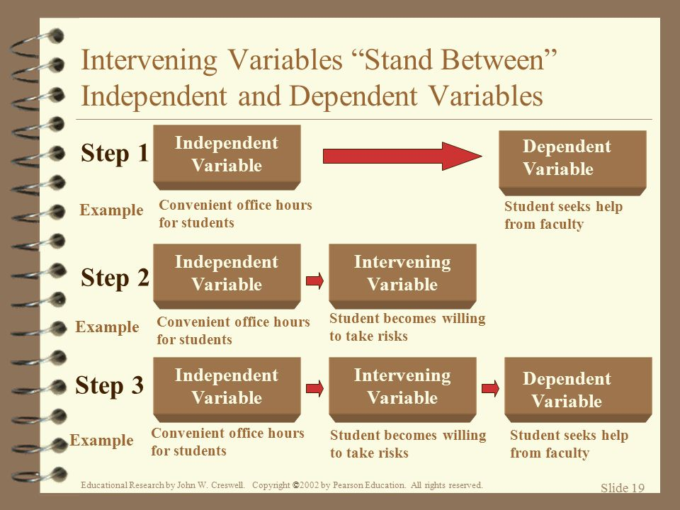 examples of independent and dependent variables
