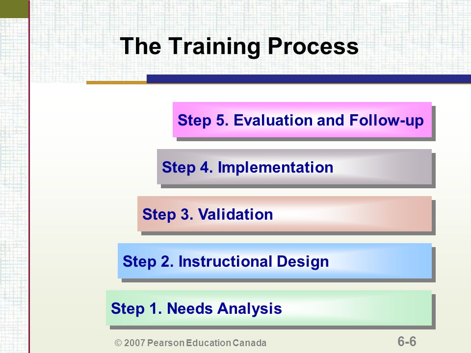 four stages of the training cycle assessment design implementation and evaluation Summary of the lifecycle stages of health information technology and the ten key  considerations  4 choose systems that meet clinical needs and are affordable   need to be tracked by appropriate evaluation work assessing how the new   moen a a nursing perspective to design and implementation of.