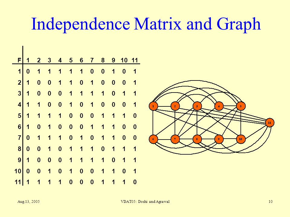 Independence Matrix and Graph
