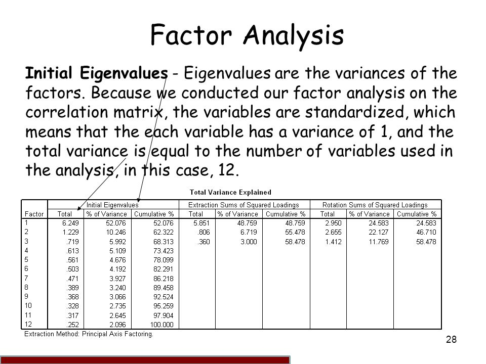 analysis factors Factor analysis richard b darlington russian translation estonian translation factor analysis includes both component analysis and common factor analysismore than other statistical techniques, factor analysis has suffered from confusion concerning its very purpose.