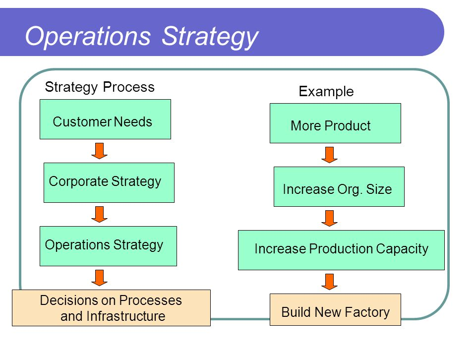 product and operation strategy Companies and organizations making products and delivering, be it for profit or  not for  operations strategy is to provide an overall direction that serves the.